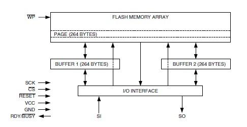 AT45DB161D-TU pin connection