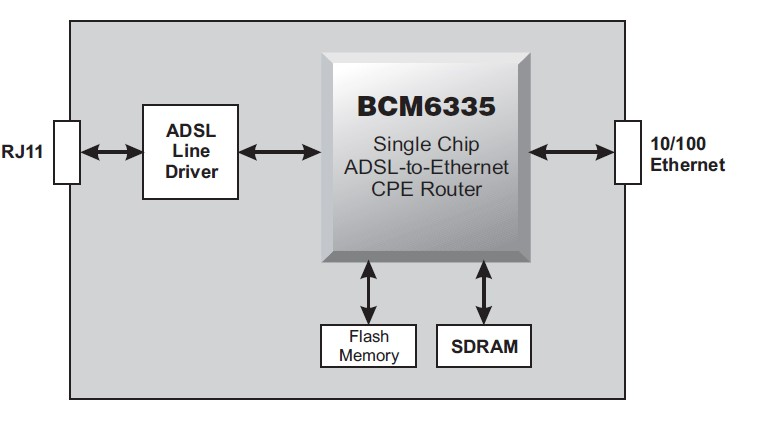 BCM6511IPBG block diagram