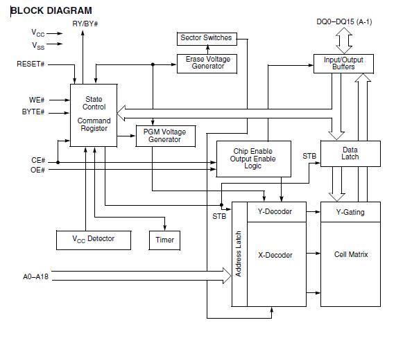 AM29F800BB-70EF block diagram