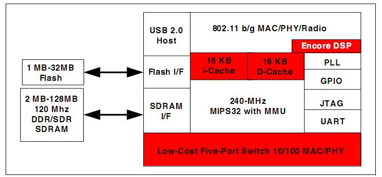 BCM5354KFBG block diagram