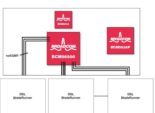BCM56500B2KEBG block diagram