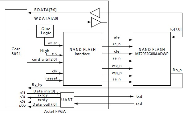 MT29F2G08ABAEAH4-IT:E block diagram