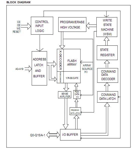 MX29LV160DBTI-70G block diagram