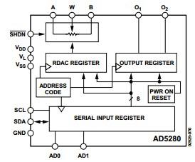 AD5282BRUZ50 block diagram