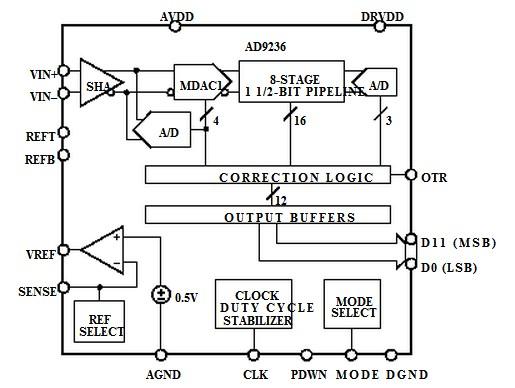AD9236BRUZRL7-80 block diagram