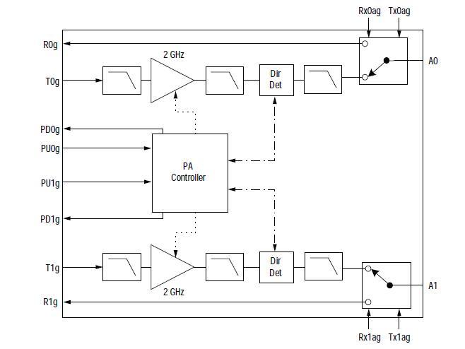 SKY65227-11 block diagram