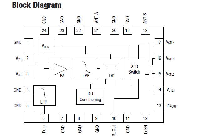 SKY65206-13 block diagram