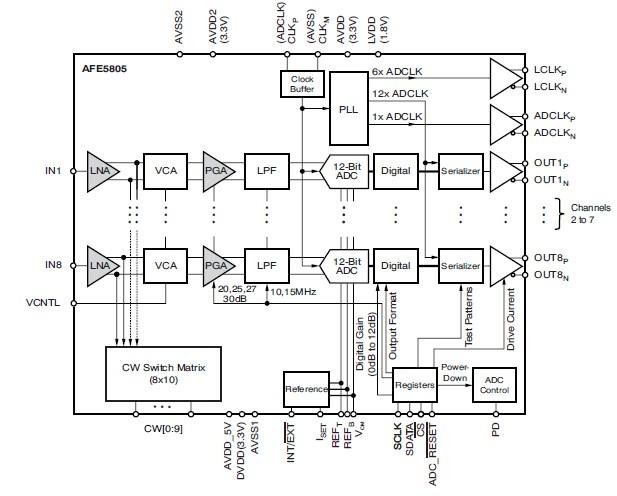 AFEM-7780 block diagram