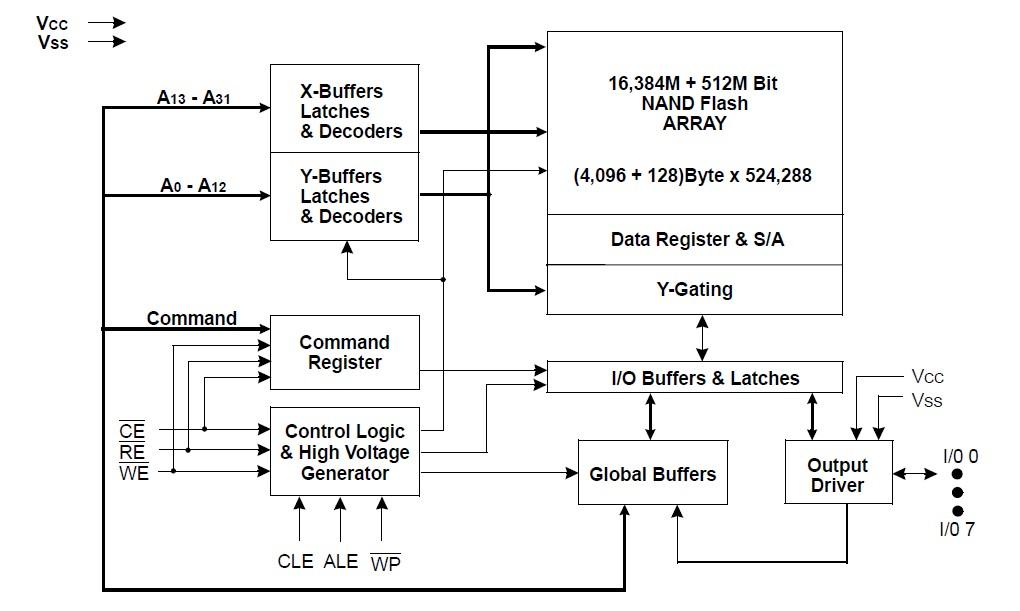 K9GAG08UOD-PCBO block diagram