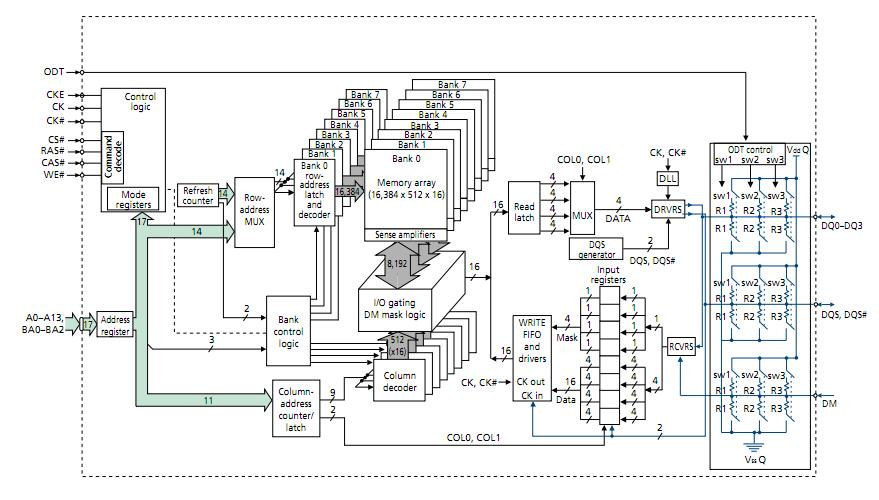 MT47H32M16BN-3:D block diagram