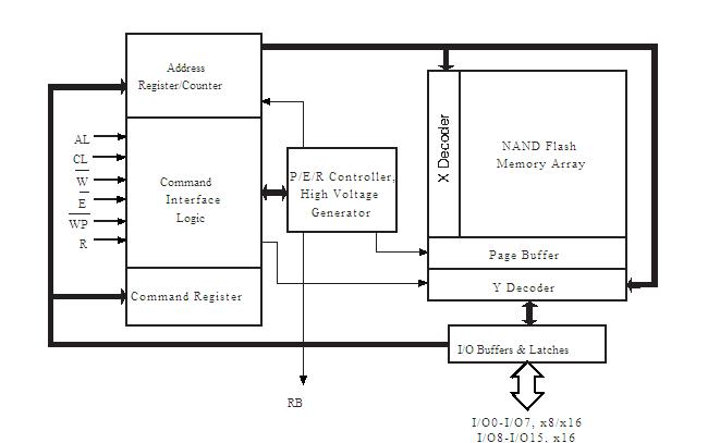NAND512R3A2DZA6E block diagram