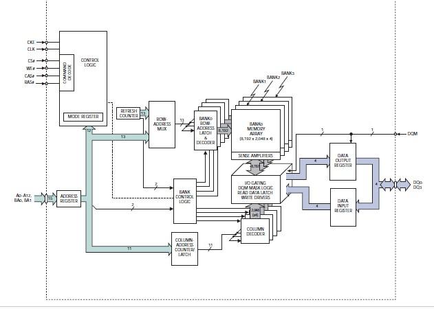 MT48LC16M16A2P-75 block diagram
