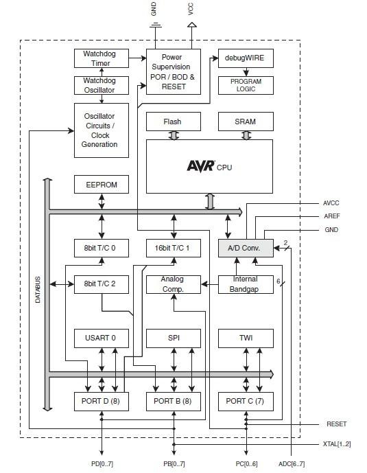ATMEGA328P-MU pin connection