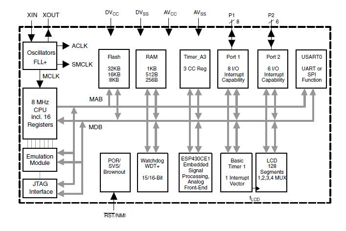 MSP430FE427IPMR block diagram