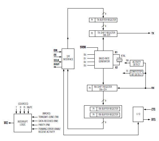 MAX3100CEE+ block diagram