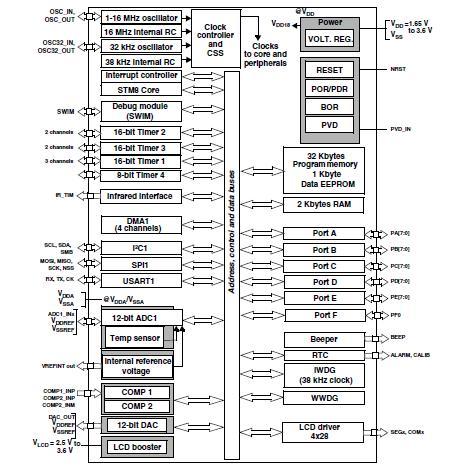 8L152C4T6 block diagram