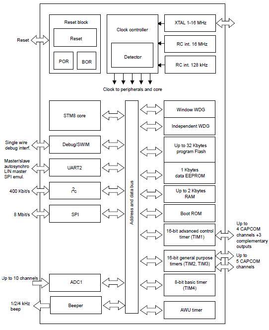 STM8S105C4T6 block diagram