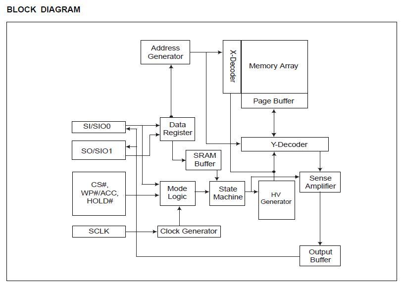 MX25L6406EM2I-12G block diagram