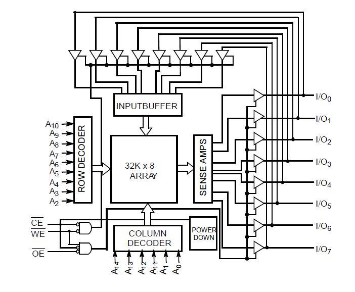 CY62256NL-70SNXI block diagram