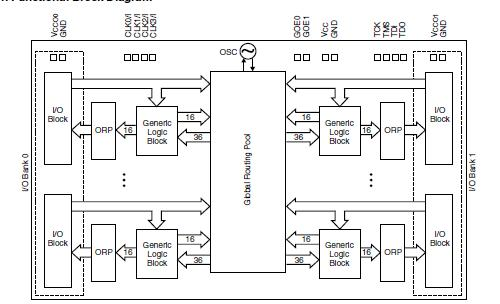 LC4032ZE-7TN block diagram