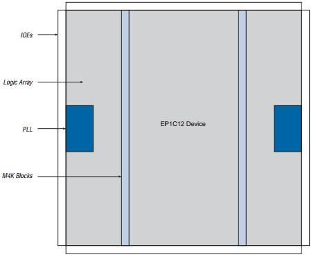 EP1C3T100I7N block diagram
