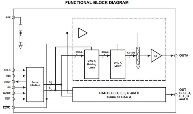 TLV5610IPWRG4 functional block diagram
