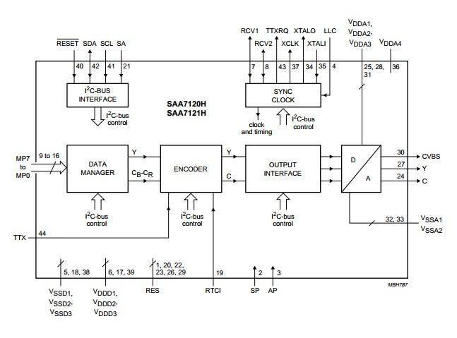 SAA7121HV2557 block diagram