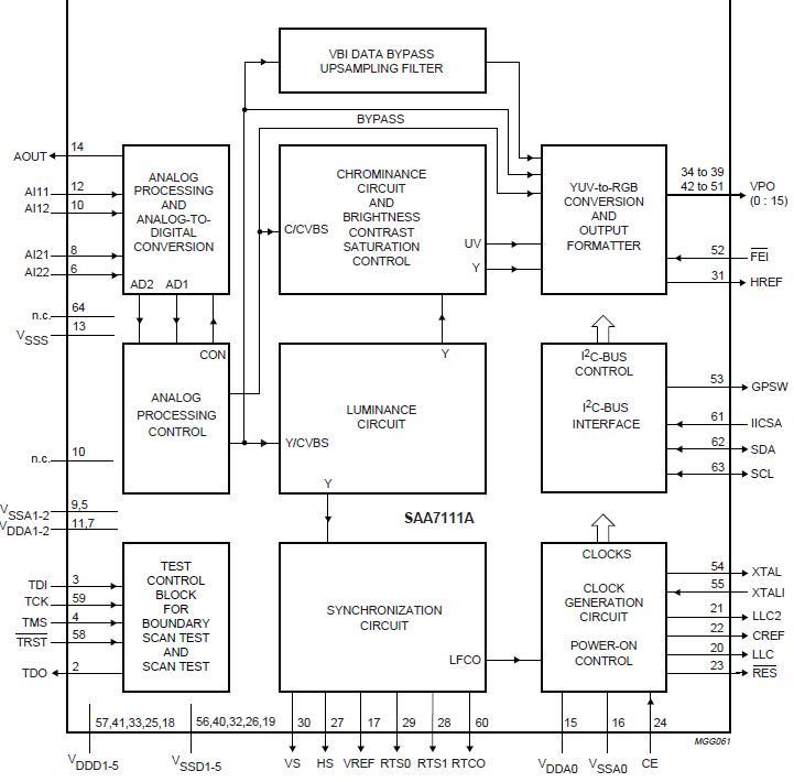 SAA7111AHZ block diagram