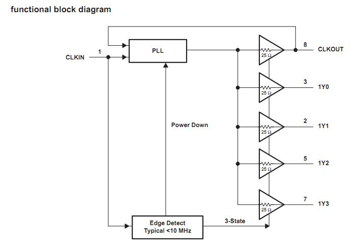 CDCVF2505D block diagram