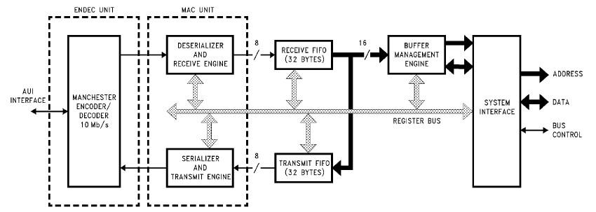 DP83916VF diagram