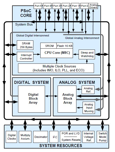 CY8C27243-24PVXI block diagram