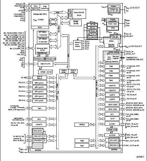 STM32F105R8T6 block diagram