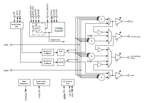 TLV320DAC32IRHBT pin connection