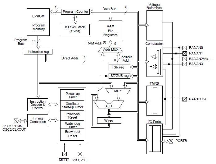 PIC16C622A-20/P block diagram